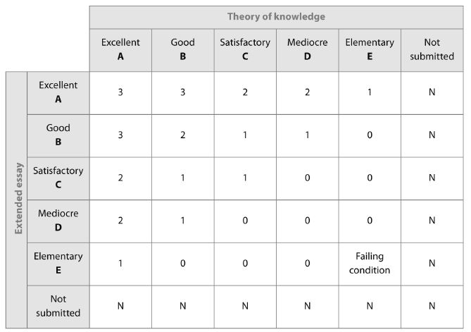 tok essay syllabus Theory of knowledge guide syllabus 16 knowledge in tok 16 how tok, cas and the extended essay can feed into a deeper understanding of.
